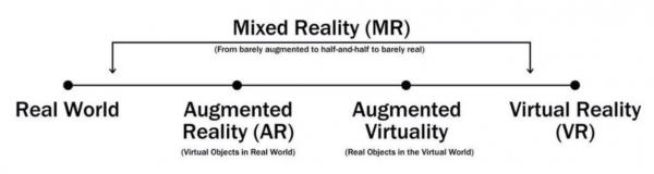 Mixed Reality flow chart