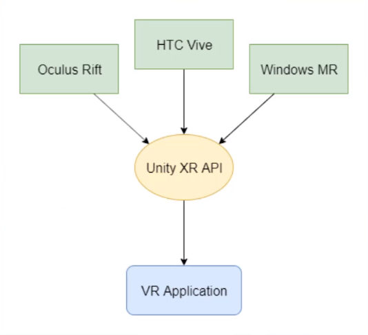 Chart showing benefits of Unity XR API