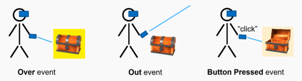 Stick figures demonstrating Interactable Object Events